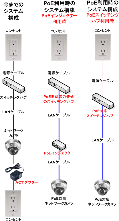 Network Camera Diagram